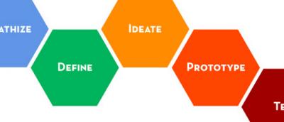 Design Thinking como herramienta para agilizar los procesos de innovación en tu empresa y de ideación en tu startup